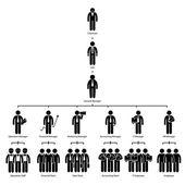 Szervezeti diagram fa cég vállalati hierarchiában elnök vezérigazgatója kezelő személyzet alkalmazott munkavállaló pálcikaember piktogram ikon