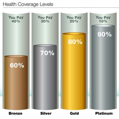 Health Insurance Coverage Levels