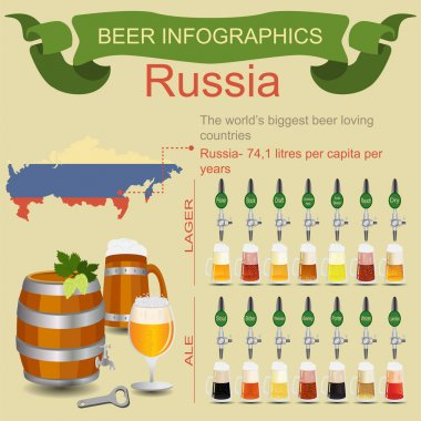 Beer infographics. The world's biggest beer loving country - Rus