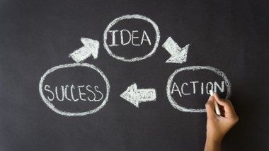 Idea, Action, Success