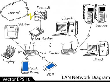 LAN Network Diagram Vector Illustrator Sketcked, EPS 10.