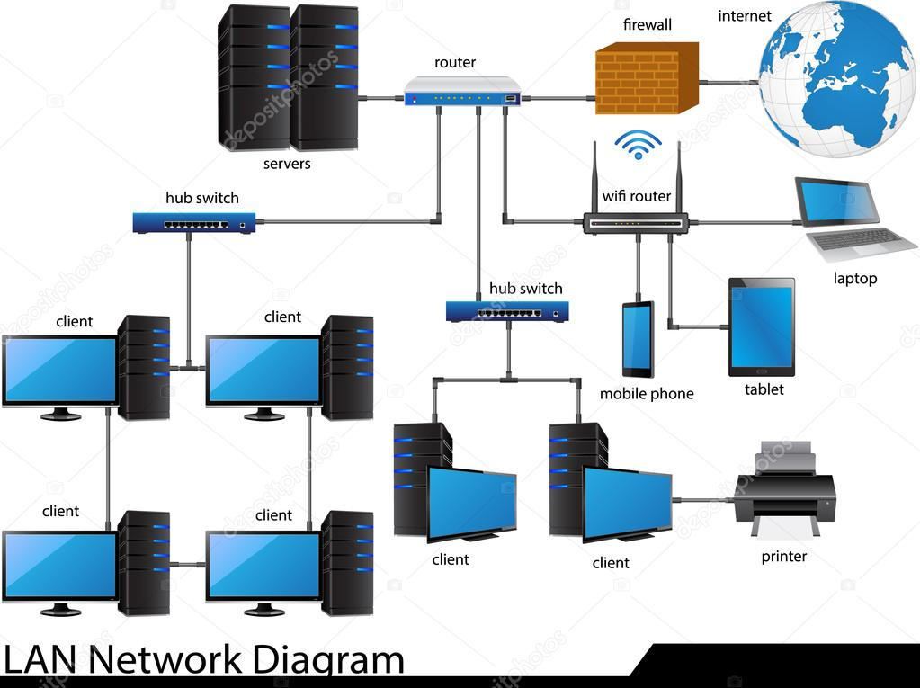 a look at local area network lan and how it works Last week, we learned about lan (local area network) hardware this week, we'll learn about connecting networks to each other, and some cool hacks for mobile broadband.