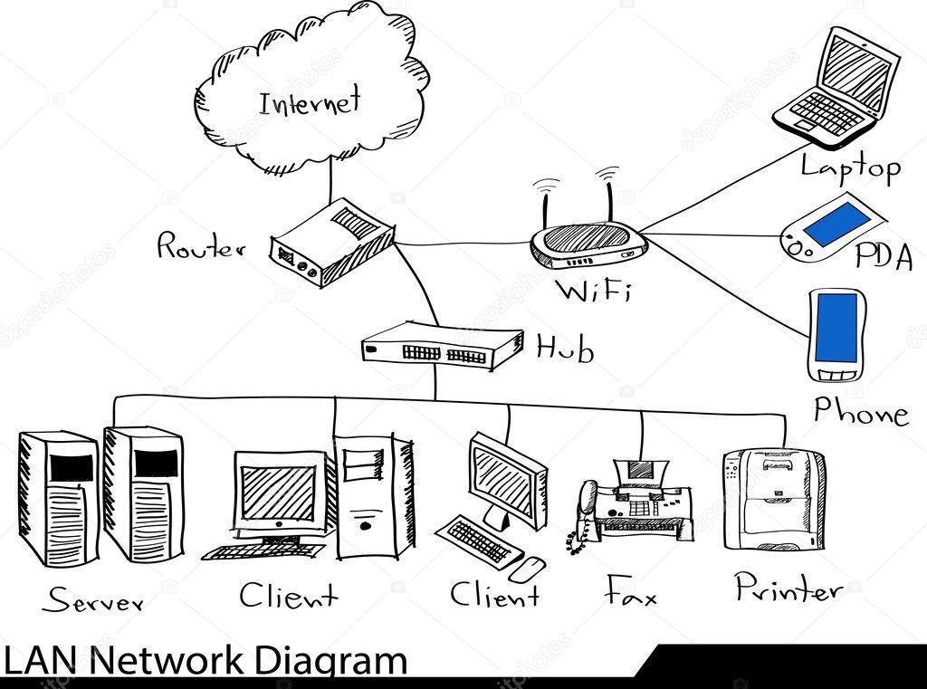 diagrama de rede lan doodle  u2014 vetor de stock  u00a9 ohmega1982  49149451