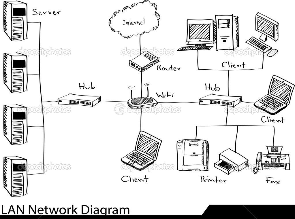 diagrama de red lan doodle  u2014 vector de stock  u00a9 ohmega1982  49149505