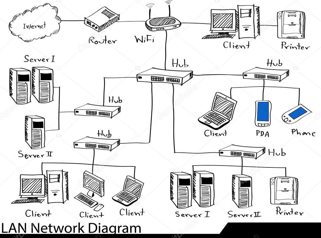 diagrama de red lan doodle  u2014 archivo im u00e1genes vectoriales  u00a9 ohmega1982  49149507