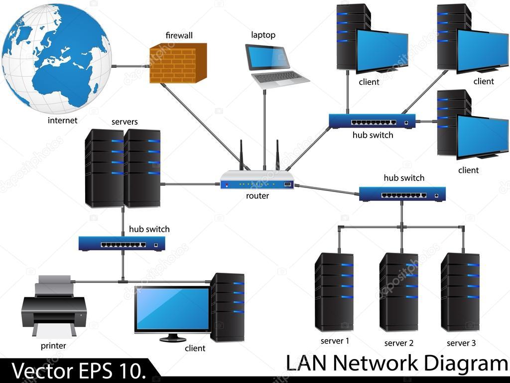 LAN-Netzwerk-Diagramm — Stockvektor © ohmega1982 #49149821
