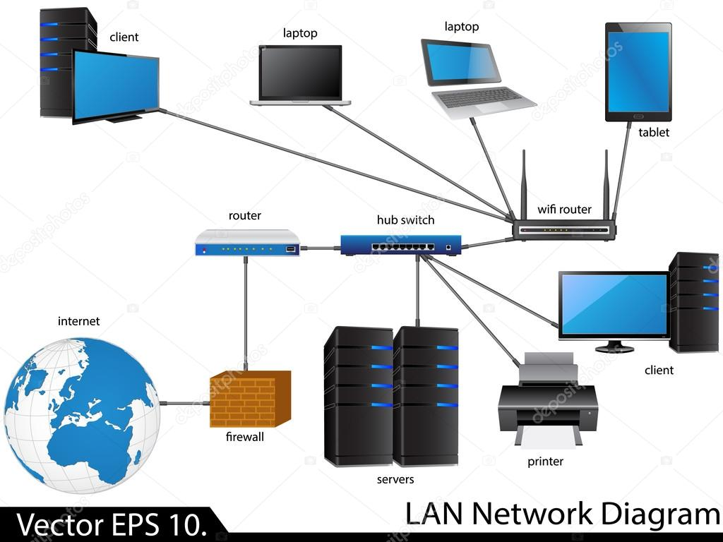 Lan network diagram free vehicle wiring diagrams lan network diagram stock vector ohmega1982 49149899 rh depositphotos com lan network diagram examples lan network diagram software freeware ccuart Gallery
