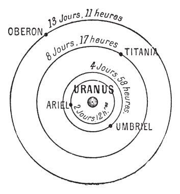 Uranus, vintage engraving