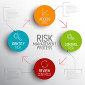 schéma diagramu procesu řízení rizika