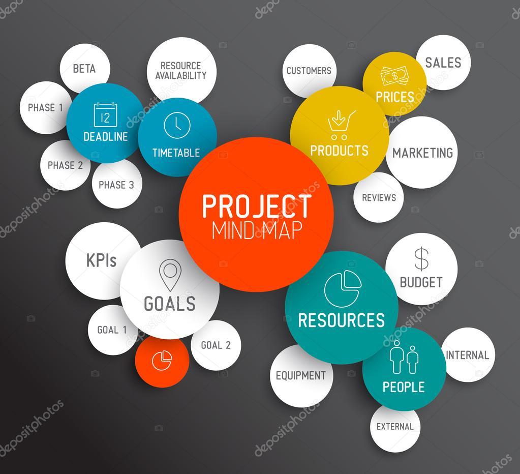 Project management mind map scheme