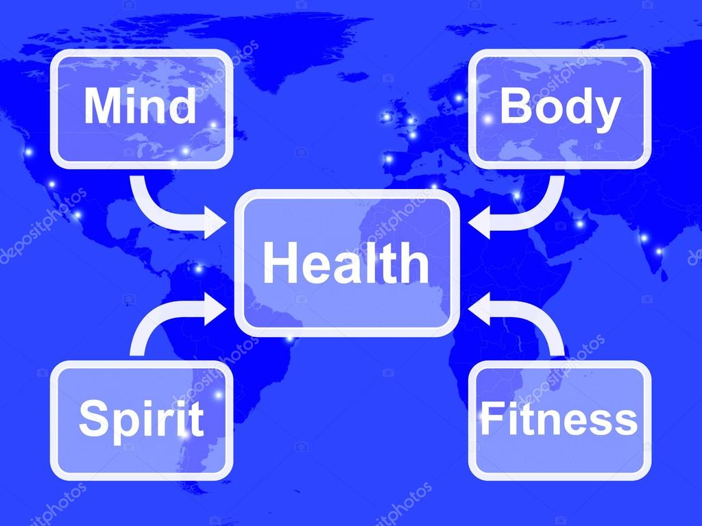 Salute Mappa Significa Mente Corpo Spirito E Fitness Benessere Foto Stock C Stuartmiles 40859773