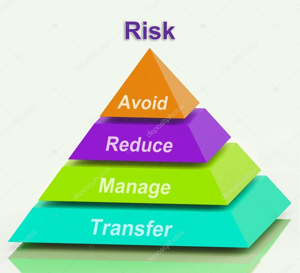 Risico Piramide Middelen Voorkomen Verminderen Beheren En Overdracht