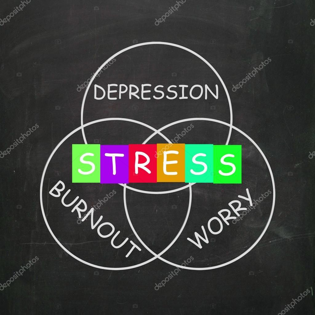 stress ångest depression