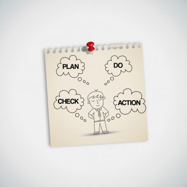 Man Thinking about Plan Do Check Action
