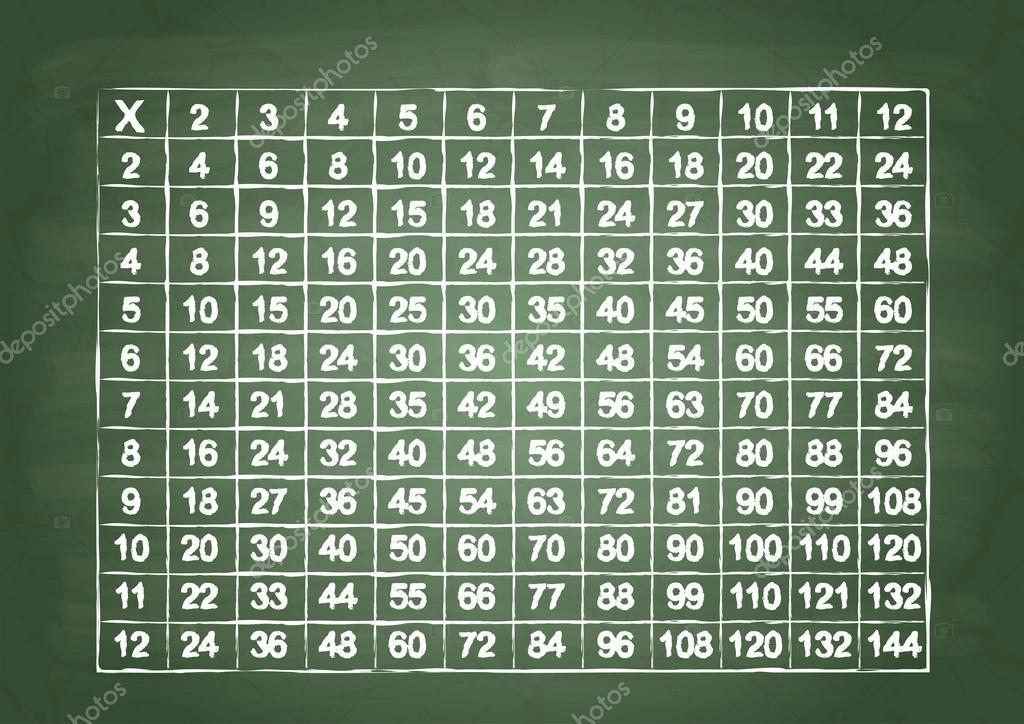 Tafel van vermenigvuldiging u stockvector a bb s
