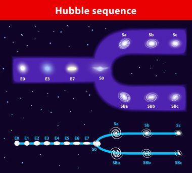 Tuning-fork style vector diagram of the Hubble sequence