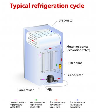 typical refrigeration cycle