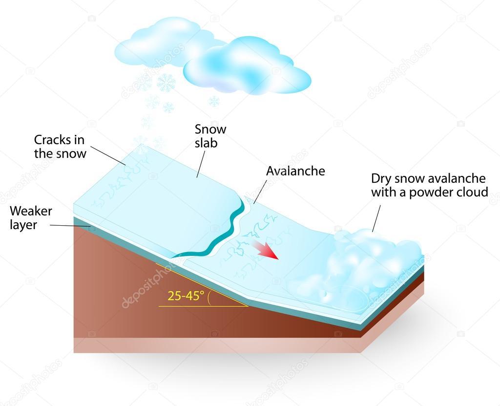 Snow avalanche Vector diagram