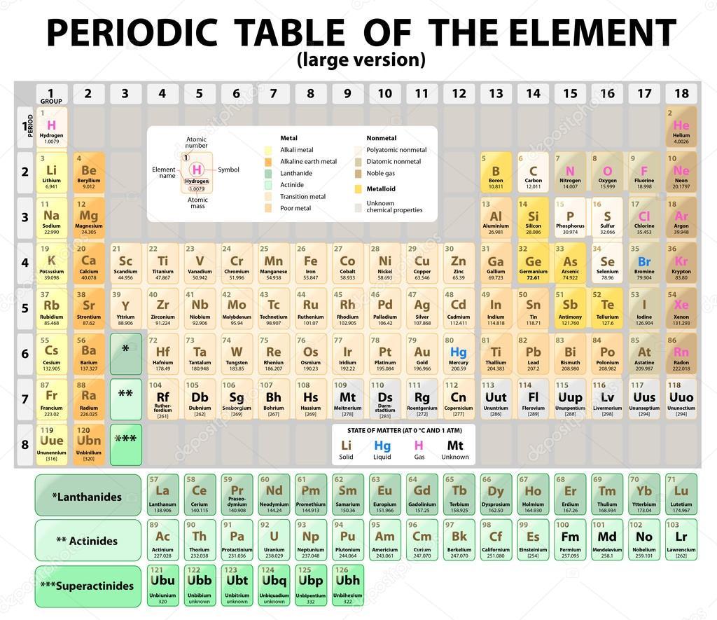 Tabla periodica de los elementos extendido vector vector de tabla periodica de los elementos extendido vector vector de stock urtaz Images