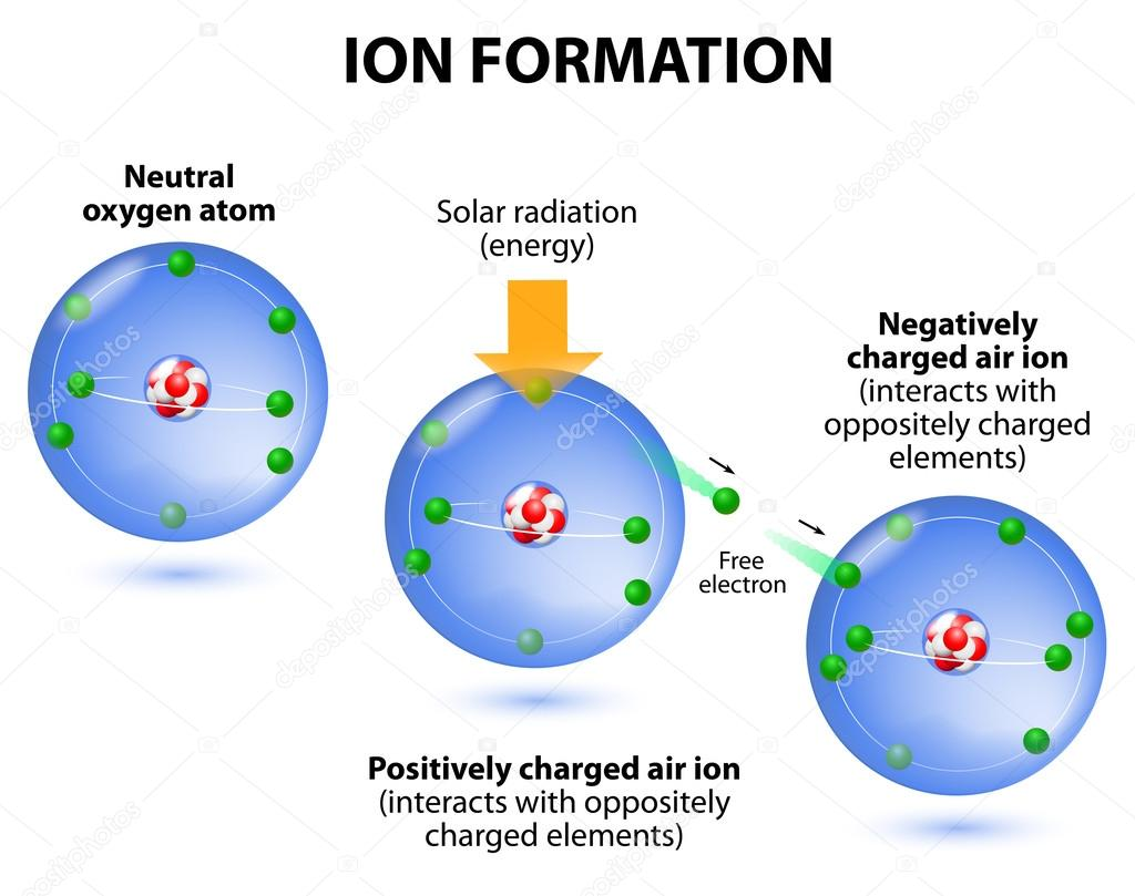 Air Ions Formation  Diagram  Oxygen Atoms  U2014 Stock Vector