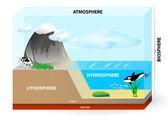 Atmosphäre, Biosphäre, Hydrosphäre, Lithosphäre