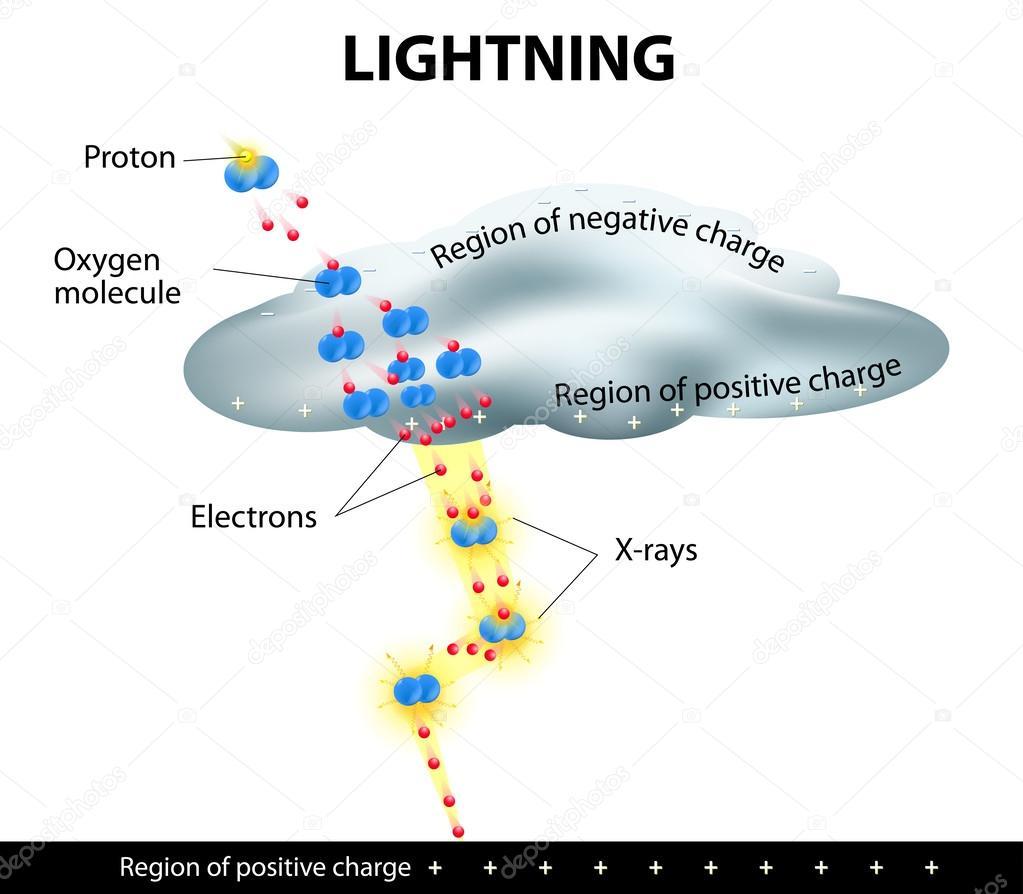 Lightning is formed