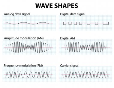 Waveform. Wave Shapes. Amplitude and frequency Modulation. stock vector