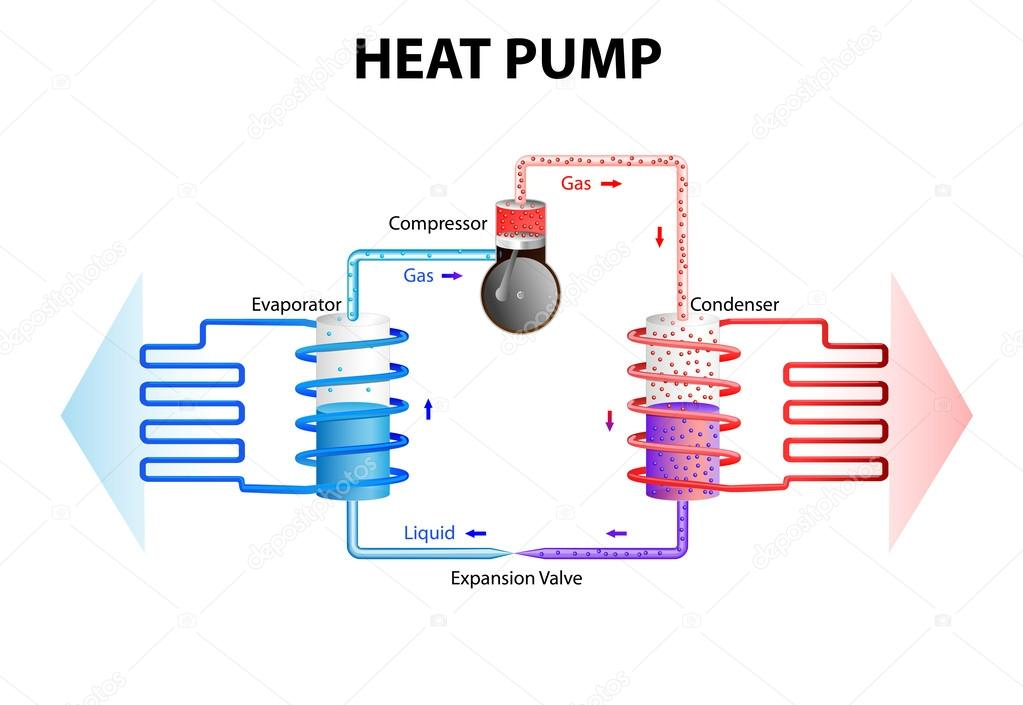 Pompa Di Calore Sistema Di Raffreddamento Vettoriali