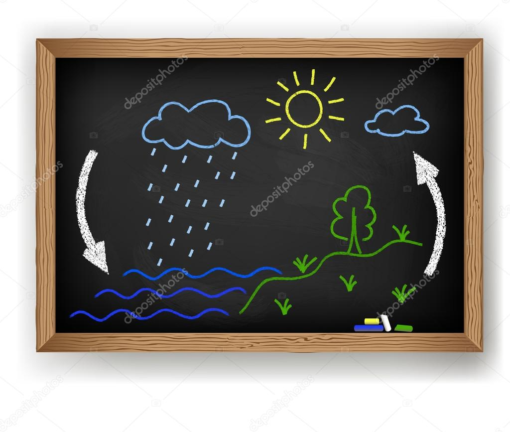 Chalk drawing on a blackboard water cycle