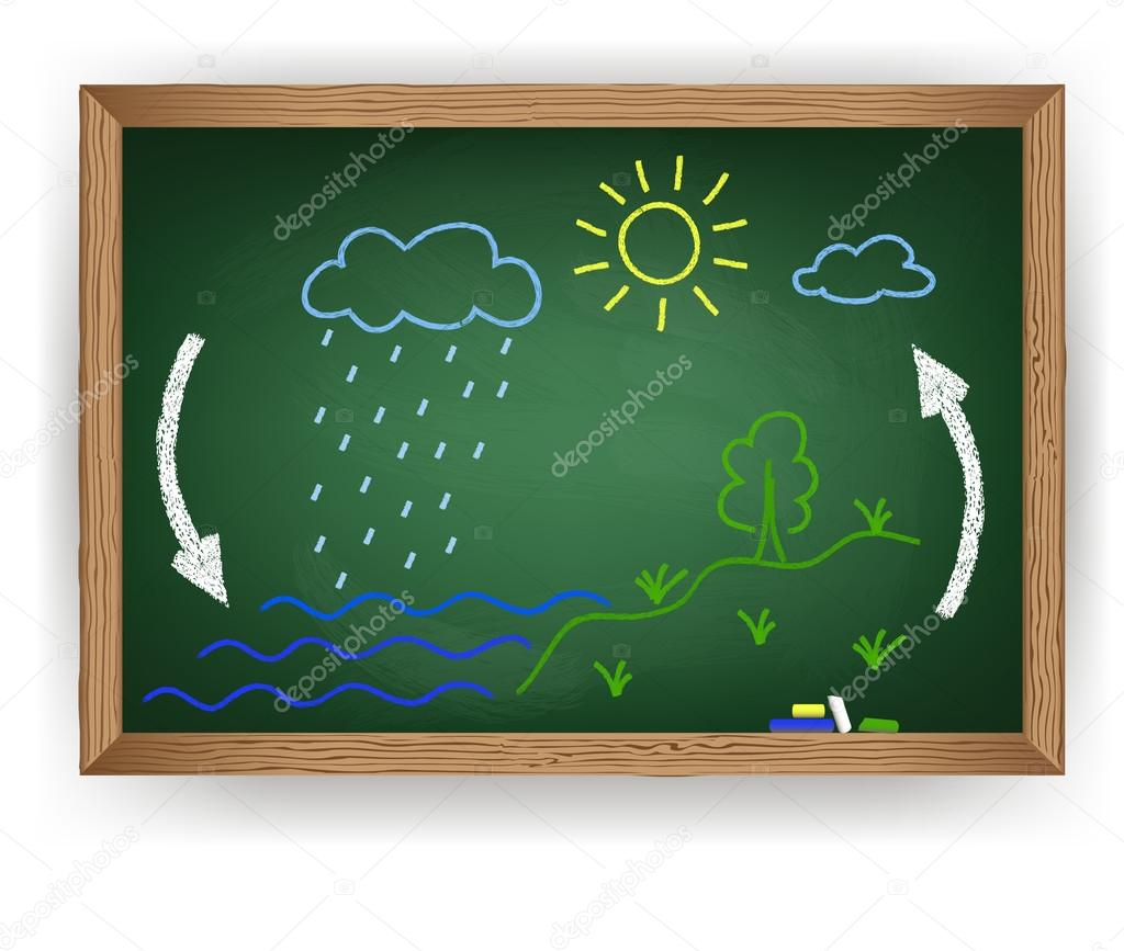 Chalk drawing on a blackboard water cycle