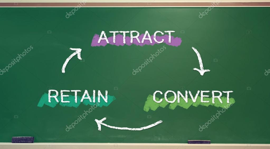 Attract, Convert, Retain Business Concept
