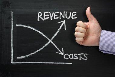 Revenue Versus Costs