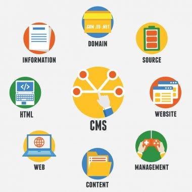 Concept of Content Management System