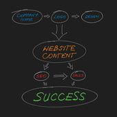 honlap tervezés