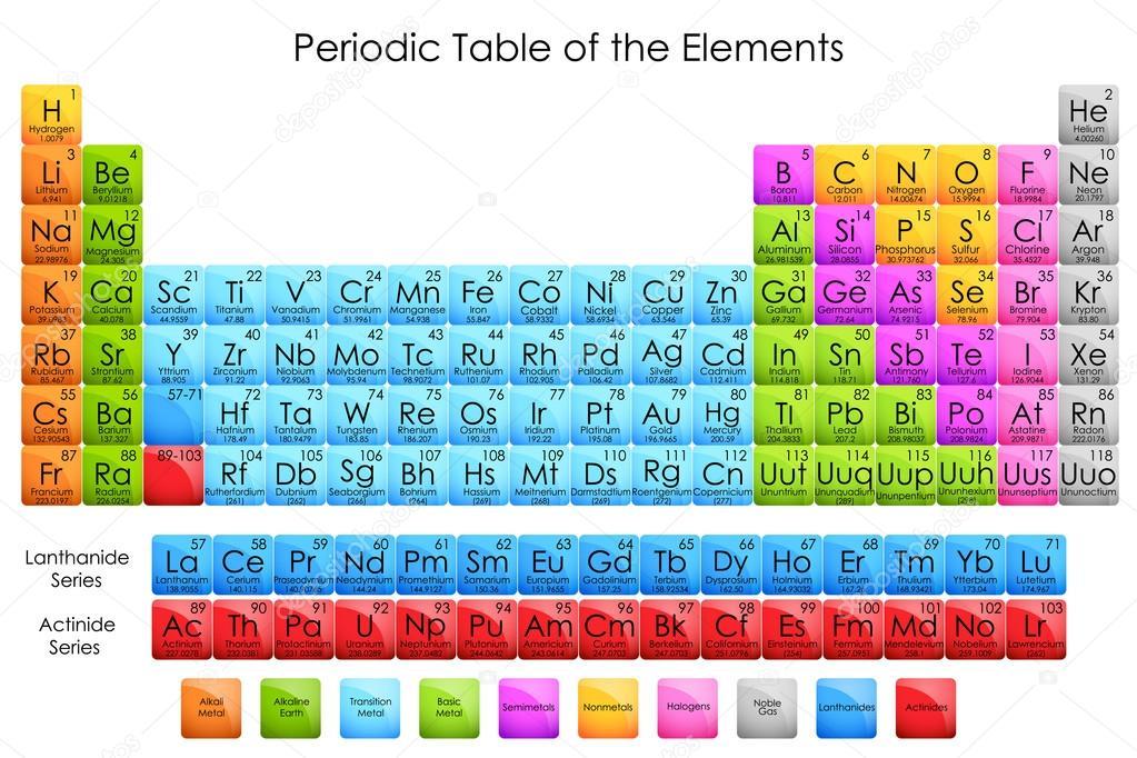 Tabla periodica de los elementos archivo imgenes vectoriales ilustracin vectorial del esquema de la tabla peridica de elementos vector de stockshoppe urtaz Images