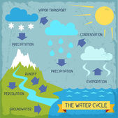 Photo The water cycle. Poster with nature infographics in flat style.