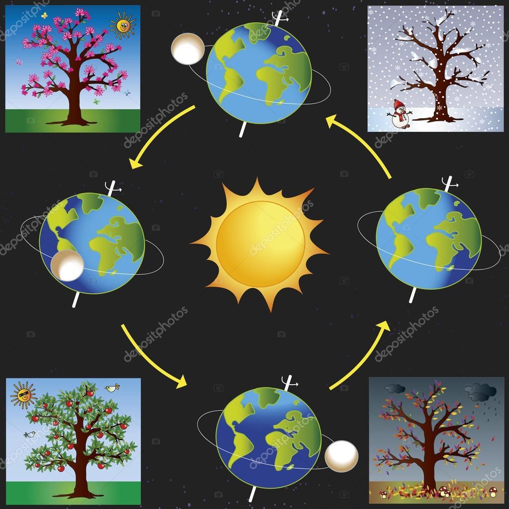 earth going through all the 4 season - HD2236×2236