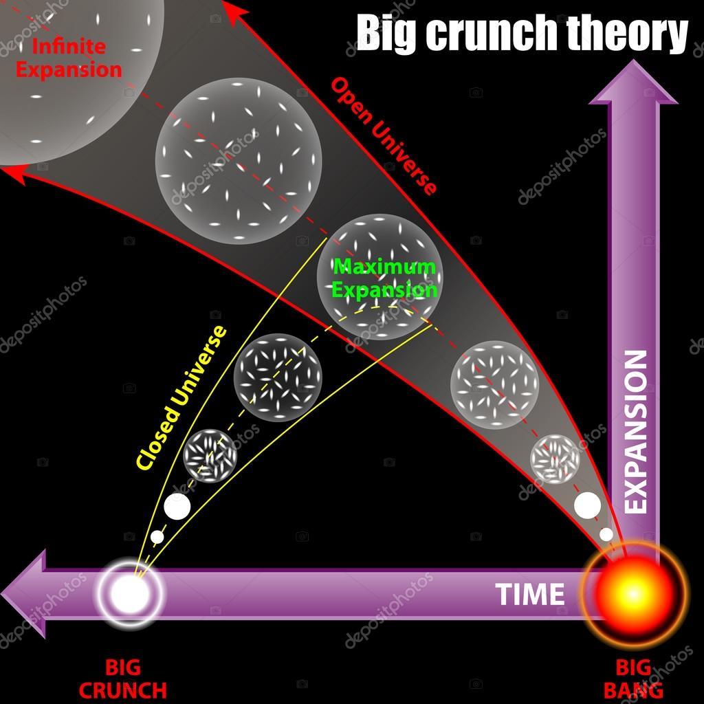 Resultado de imagen de El Big Crunch