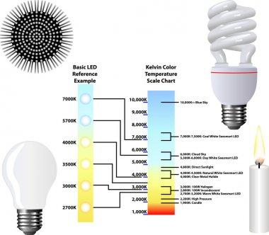Kelvin Color Temperature Scale Chart clip art vector