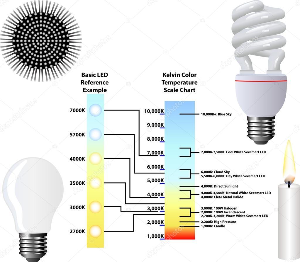 Kelvin Color Temperature Scale Chart Stock Vector Milagli 37846461