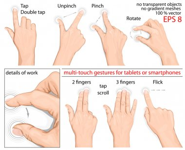 Multitouch gestures for tablets or smartphone.