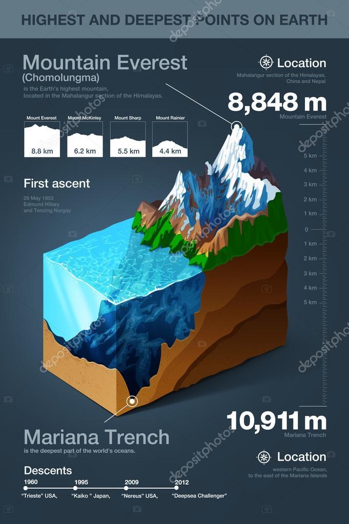 8aa56564256 Pontos mais altos e mais profundos na terra infográficos — Vetores de Stock