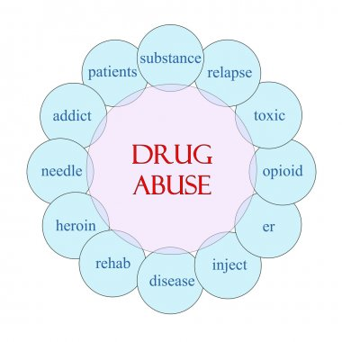 Drug Abuse Circular Word Concept