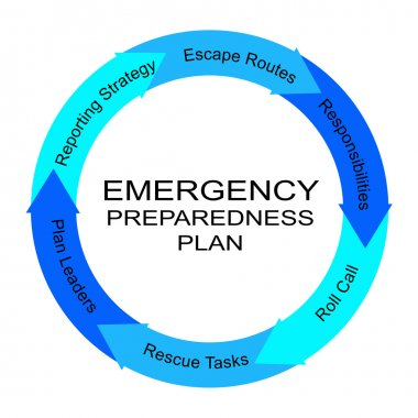 Emergency Preparedness Plan Word Circle Concept