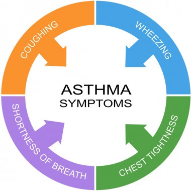 Asthma Symptoms Word Circle Concept