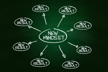 Self Development Concept