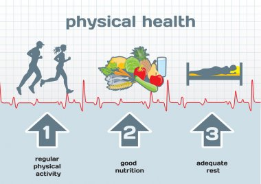 Physical Health diagram: physical activity, good nutrition, adeq