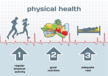 схема физического здоровья: физическая активность, хорошее питание, adeq