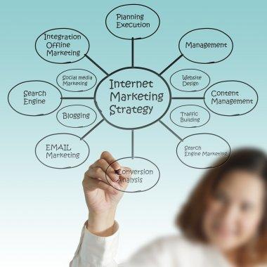 businesswoman hand draw internet marketing