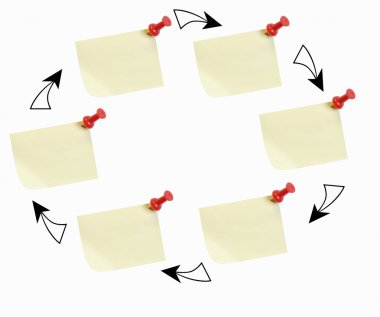 sticky note circle - illustrating a flow chart